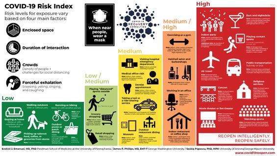 7.8.2020 - COVID 19 Reopen - Dr Emanuel Risk Index infographic
