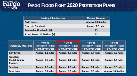 Flood 2020 Protection Plans