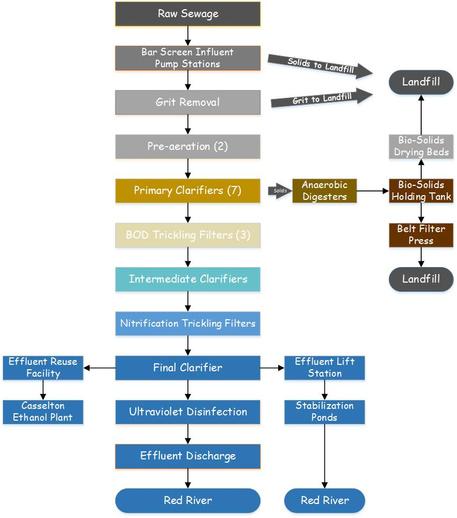 Drying biosolids workflow3