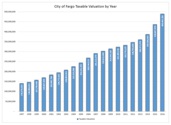 City of Fargo Taxable Valuation by Year