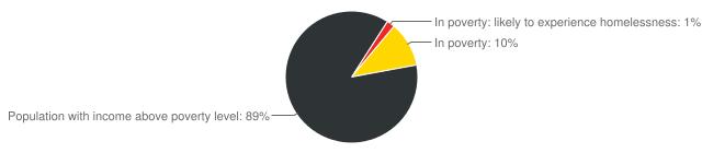 Homelessness in Fargo Chart