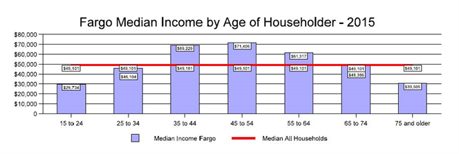 Fargo Median Income by Age of Householder - 2015