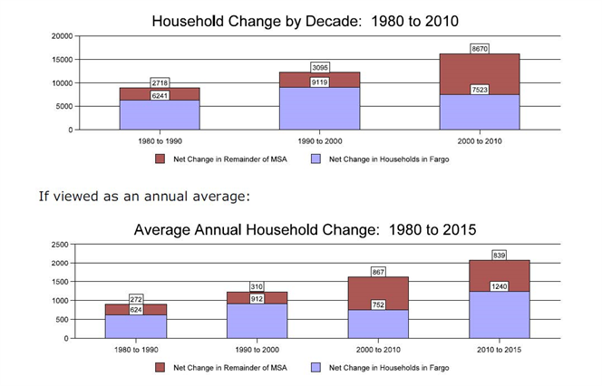 Household Change by Decade from 1980 to 2010 and Average Annual Household Change from 1980 to 2015