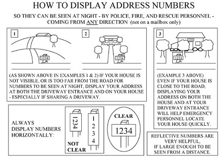 How to display addresses