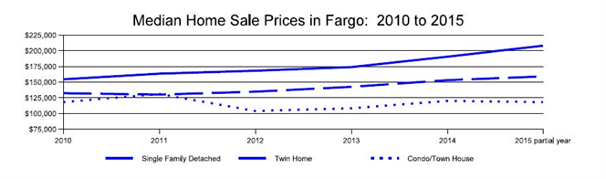 Median Home Sale Prices in Fargo from 2010 to 2015