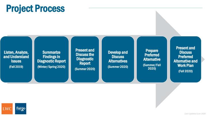 LDC Project Process