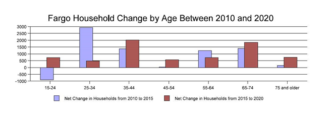 Fargo Household Change by Age Between 2010 and 2020