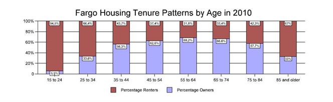 Fargo Housing Tenure Patterns by Age in 2010