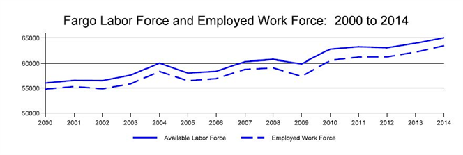 Fargo Labor Force and Employed Work Force: 2000 to 2014