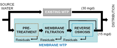 membrane flow charg
