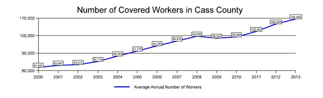 Number of Covered Workers in Cass County