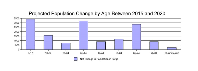 Projected Population Change by Age Between 2015 and 2020