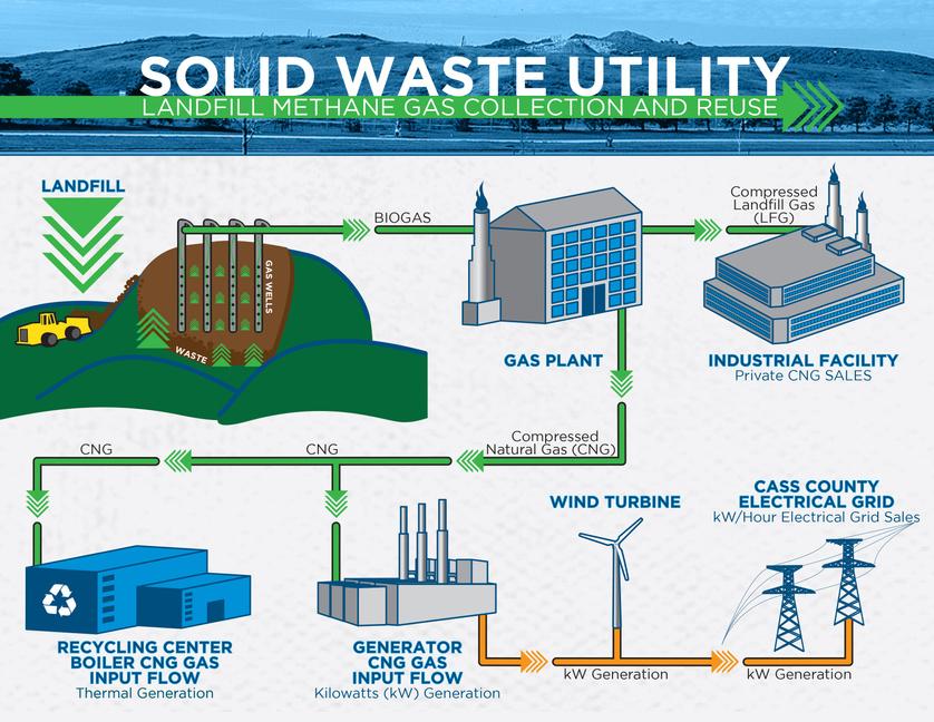 Landfill Flow Chart JPG